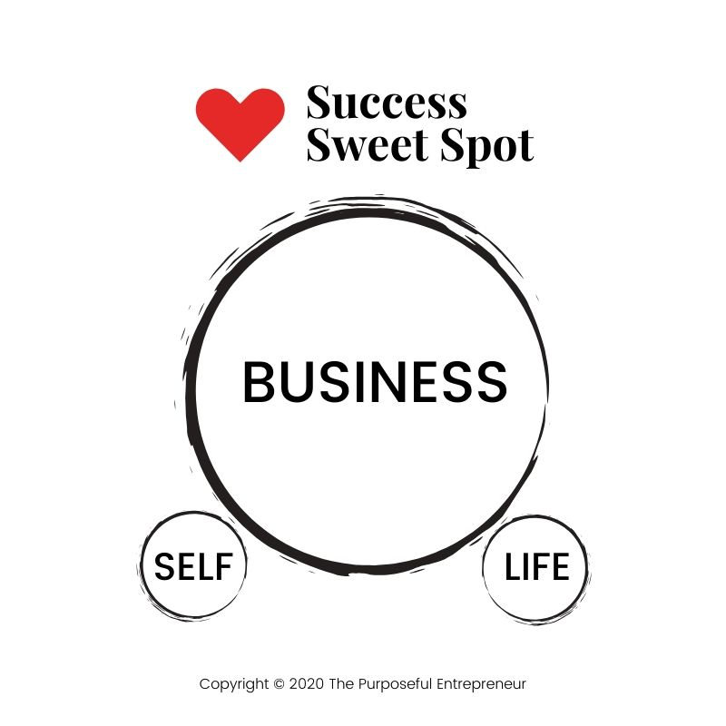 Business success that costs too much.